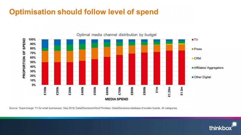 Optimalizácia by mala sledovať úroveň výdavkov