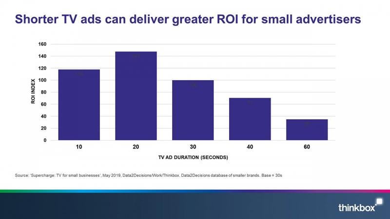 Kratšie televízne reklamy môžu malým inzerentom priniesť vyššiu návratnosť investícií